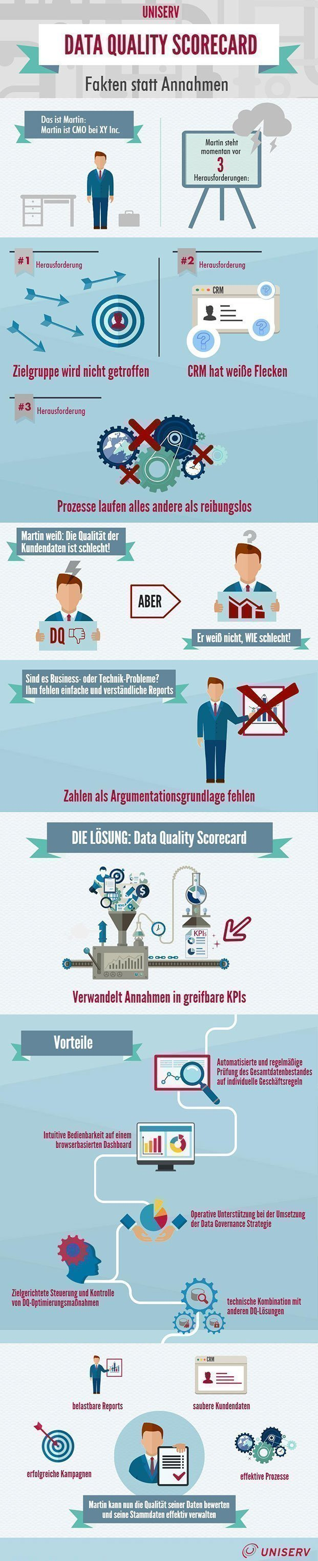 Data Quality Scorecard Infografik