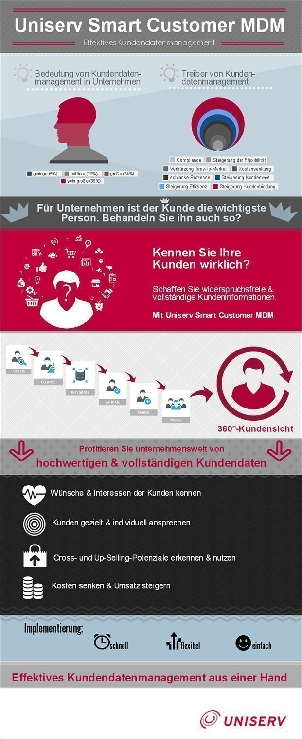 Smart Customer MDM - effektives Kundendatenmanagement