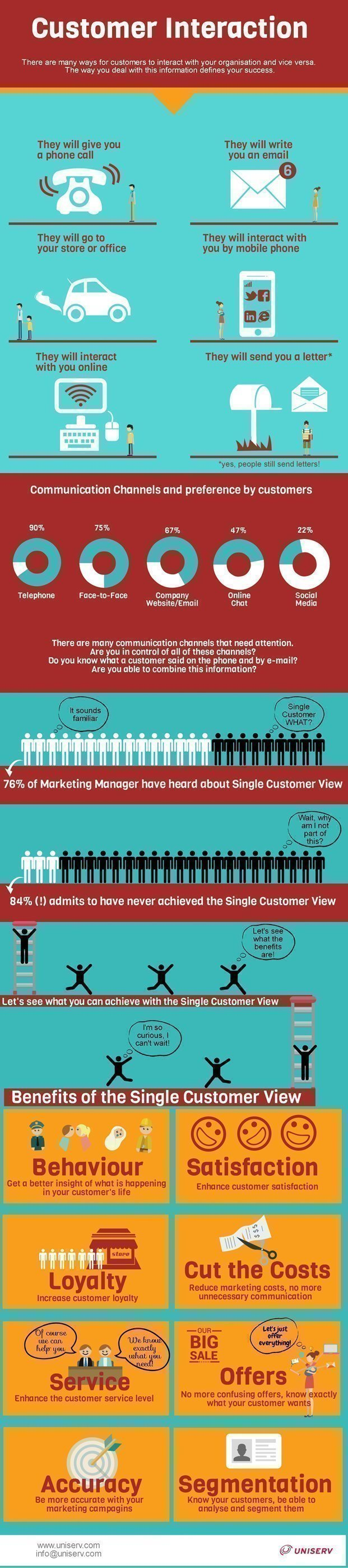 How to manage the right customer interaction