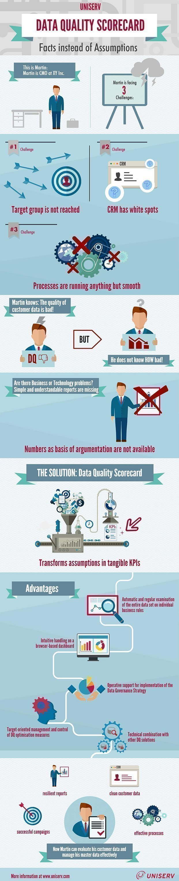 Data Quality Scorecard Infographic