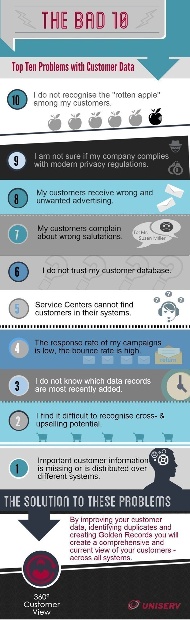 Top Ten Problems with Customer Data