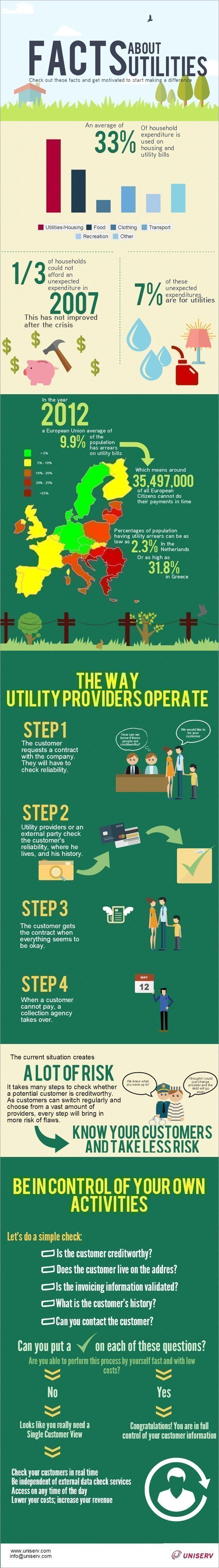 What utilities do wrong in their customer communication?