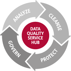 Data Quality Cycle