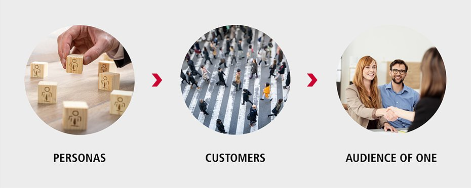 Persona Prozess - Retail Solutions